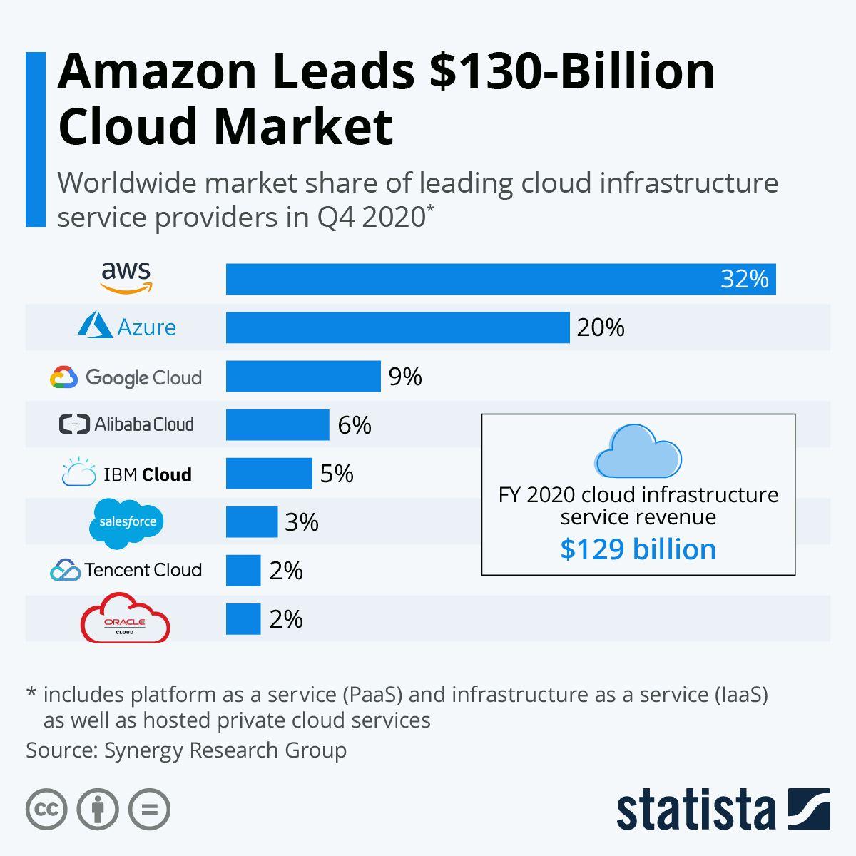 Amazon Leads $130-Billion Cloud Market   Statista