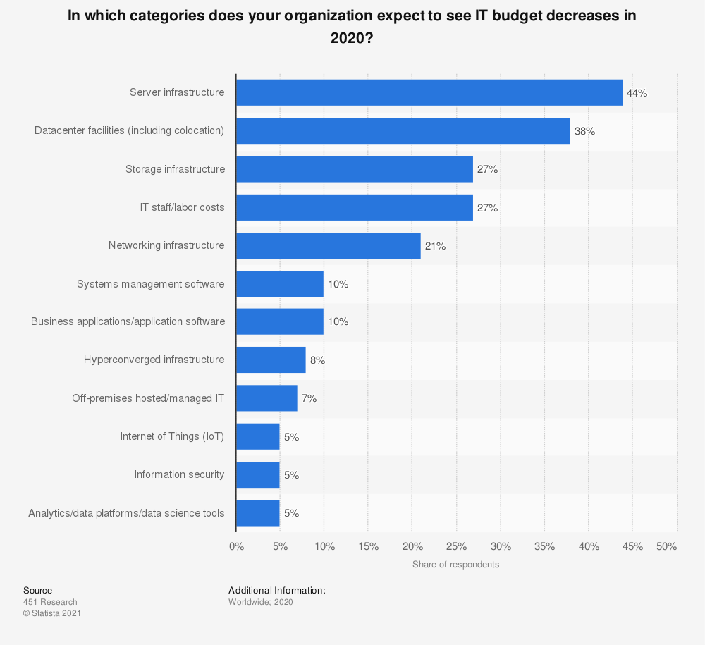 In which categories does your organization expect to see IT budget decreases in 2020?   Statista