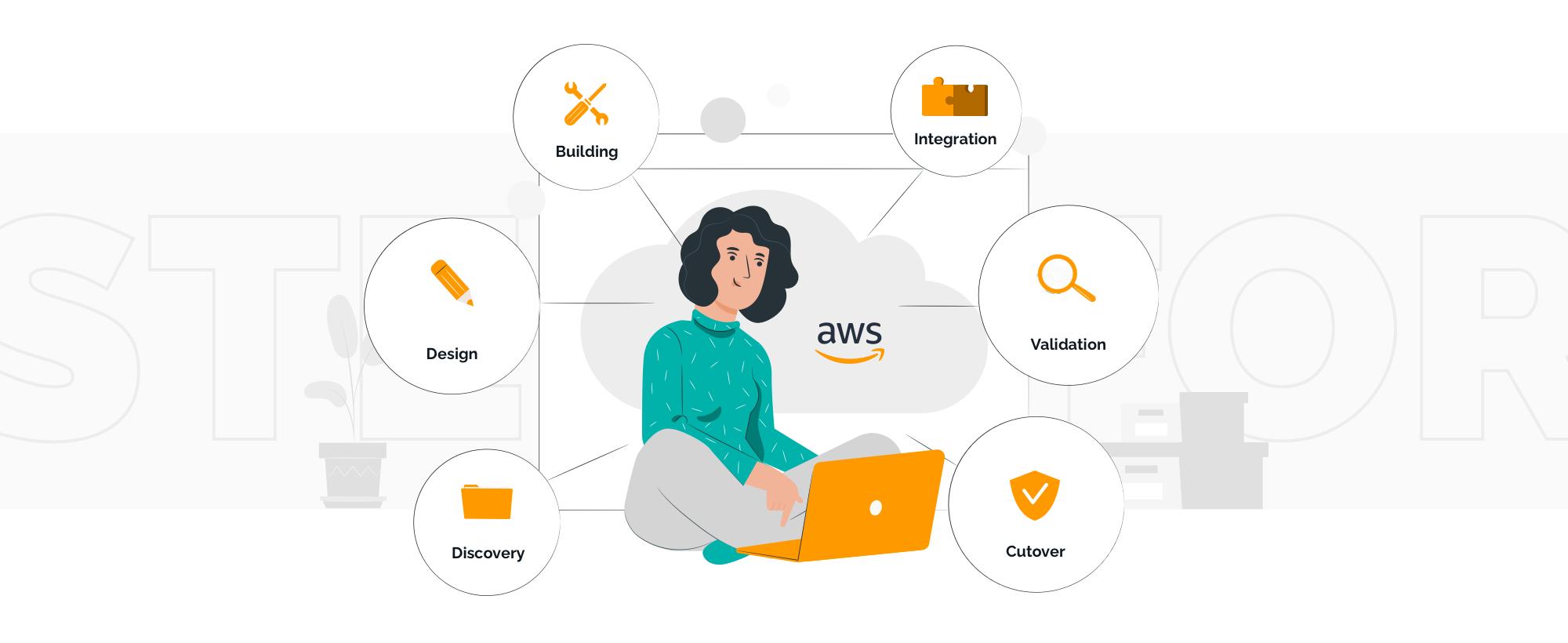AWS cloud migration steps | TechMagic.co