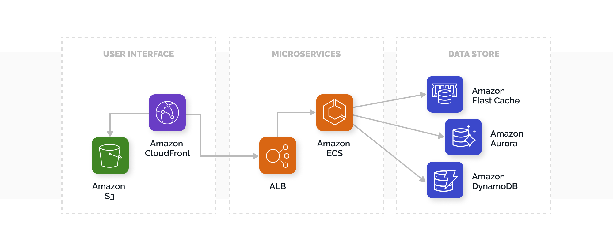 Working Principle of the Microservices Architecture on AWS | TechMagic.co