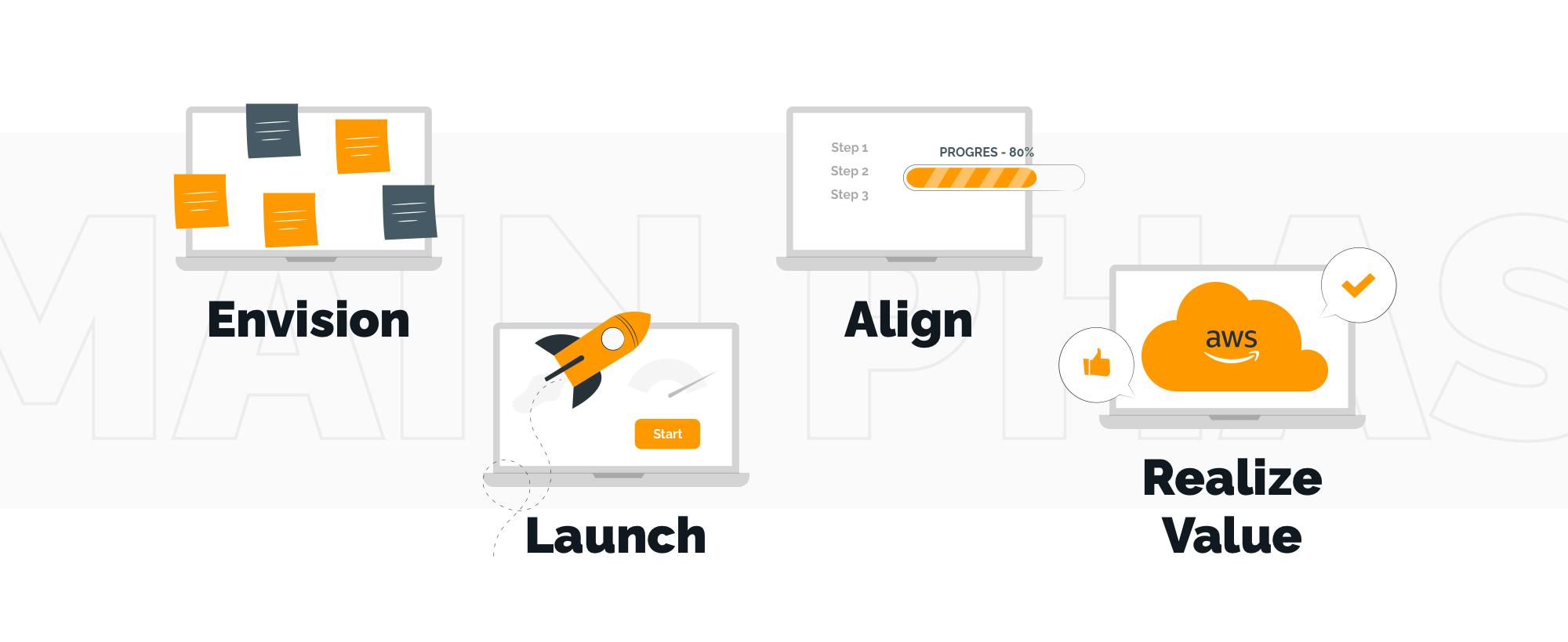 AWS Cloud Adoption Framework Overview: Main Phases | TechMagic