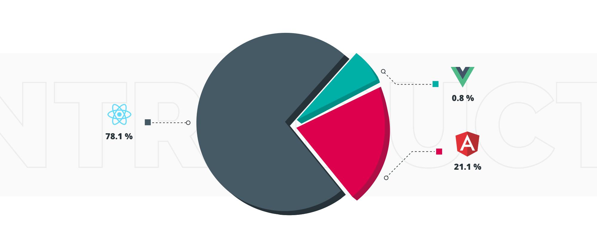 React vs Angular vs Vue.js   TechMagic