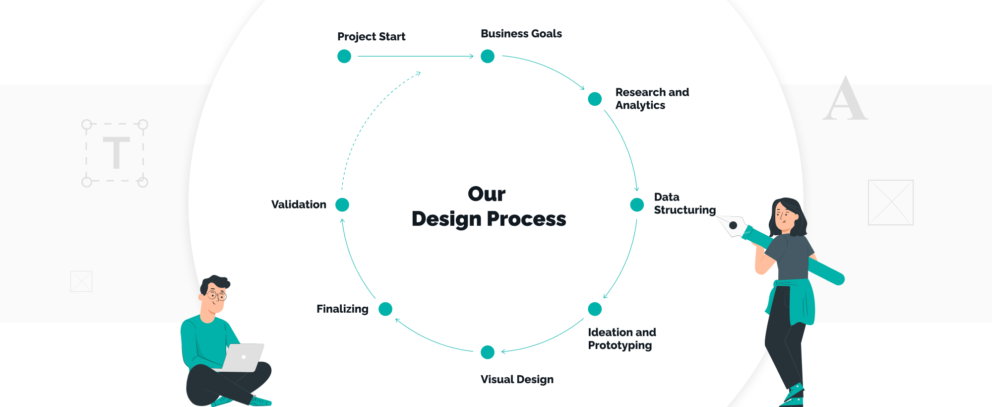 our design process at TechMagic